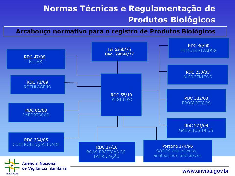 Agência Nacional de Vigilância Sanitária www.anvisa.gov.br Normas Técnicas e Regulamentação de Produtos Biológicos Arcabouço normativo para o registro