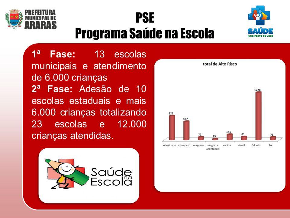 1ª Fase: 13 escolas municipais e atendimento de 6.000 crianças 2ª Fase: Adesão de 10 escolas estaduais e mais 6.000 crianças totalizando 23 escolas e
