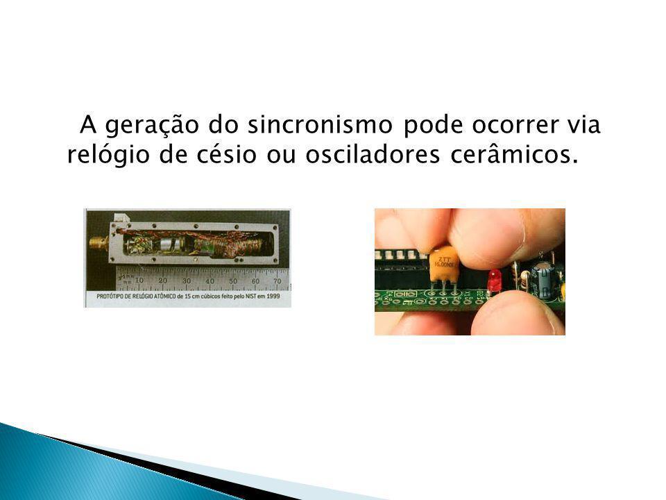 O módulo de sincronismo é constituindo por Placas e Interfaces (IH):