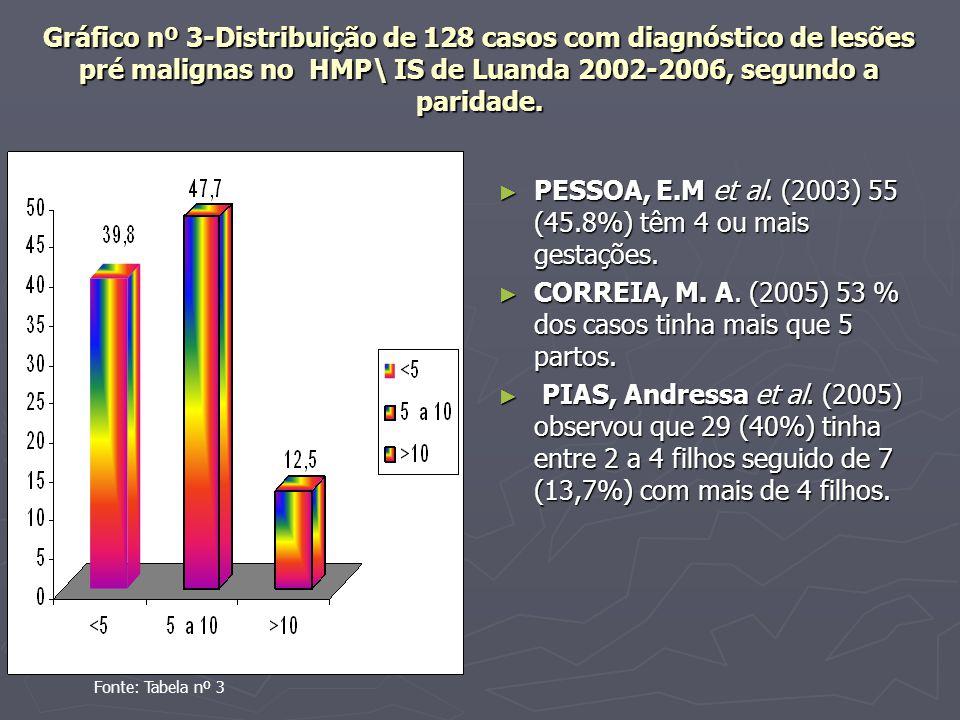 Gráfico nº 3-Distribuição de 128 casos com diagnóstico de lesões pré malignas no HMP\ IS de Luanda 2002-2006, segundo a paridade.