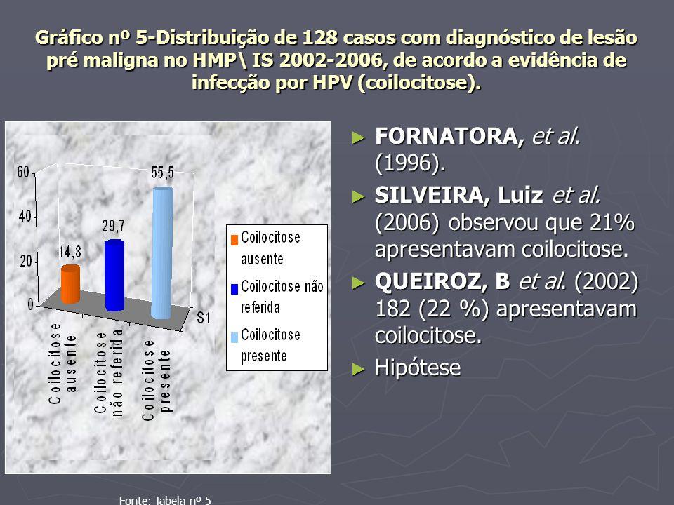 Gráfico nº 5-Distribuição de 128 casos com diagnóstico de lesão pré maligna no HMP\ IS 2002-2006, de acordo a evidência de infecção por HPV (coilocitose).