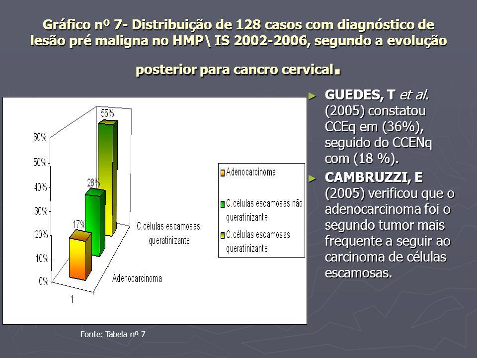 Gráfico nº 7- Distribuição de 128 casos com diagnóstico de lesão pré maligna no HMP\ IS 2002-2006, segundo a evolução posterior para cancro cervical.