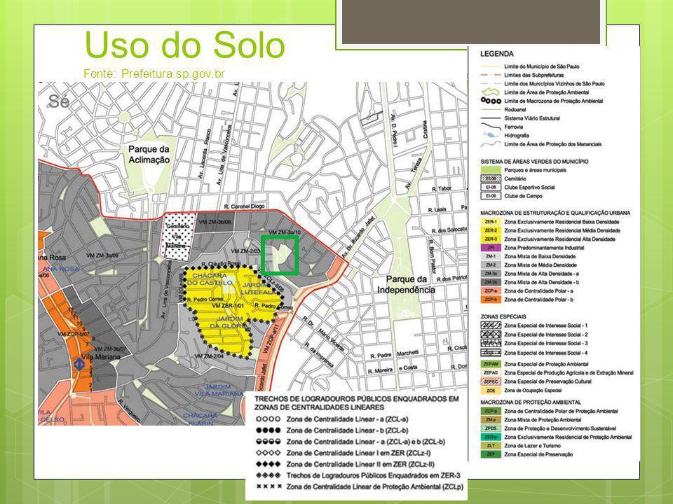 Uso do Solo Fonte: Prefeitura.sp.gov.br