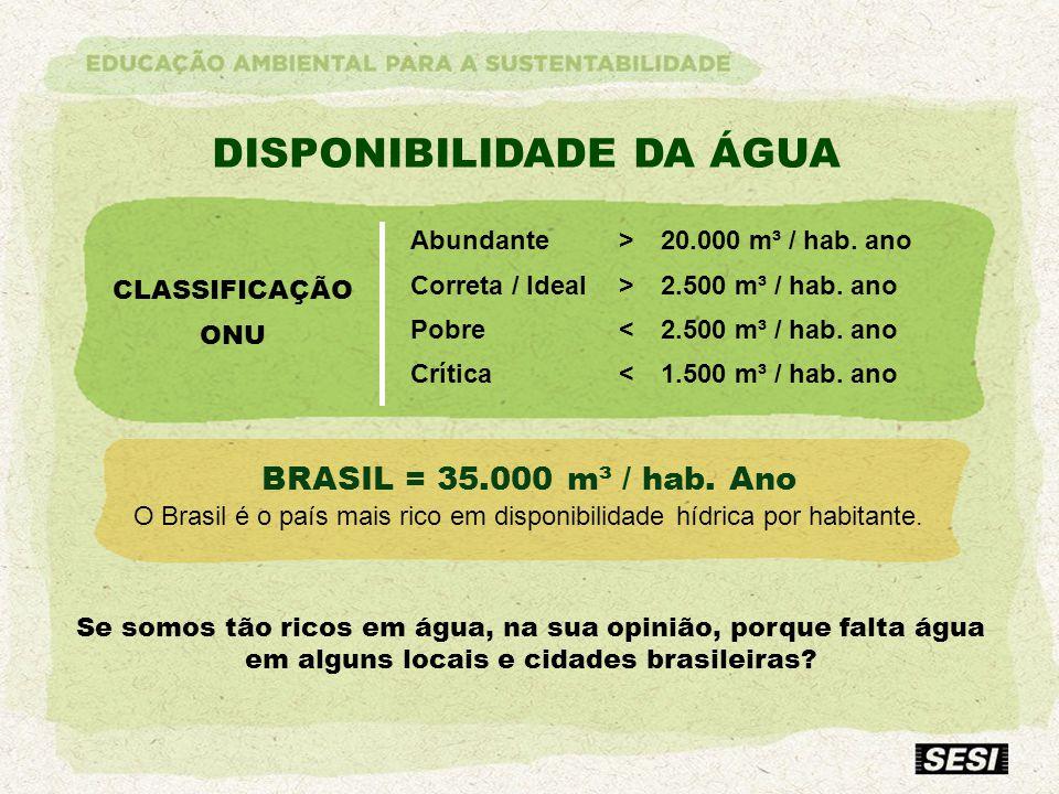 DISPONIBILIDADE DA ÁGUA BRASIL = 35.000 m³ / hab. Ano O Brasil é o país mais rico em disponibilidade hídrica por habitante. Se somos tão ricos em água