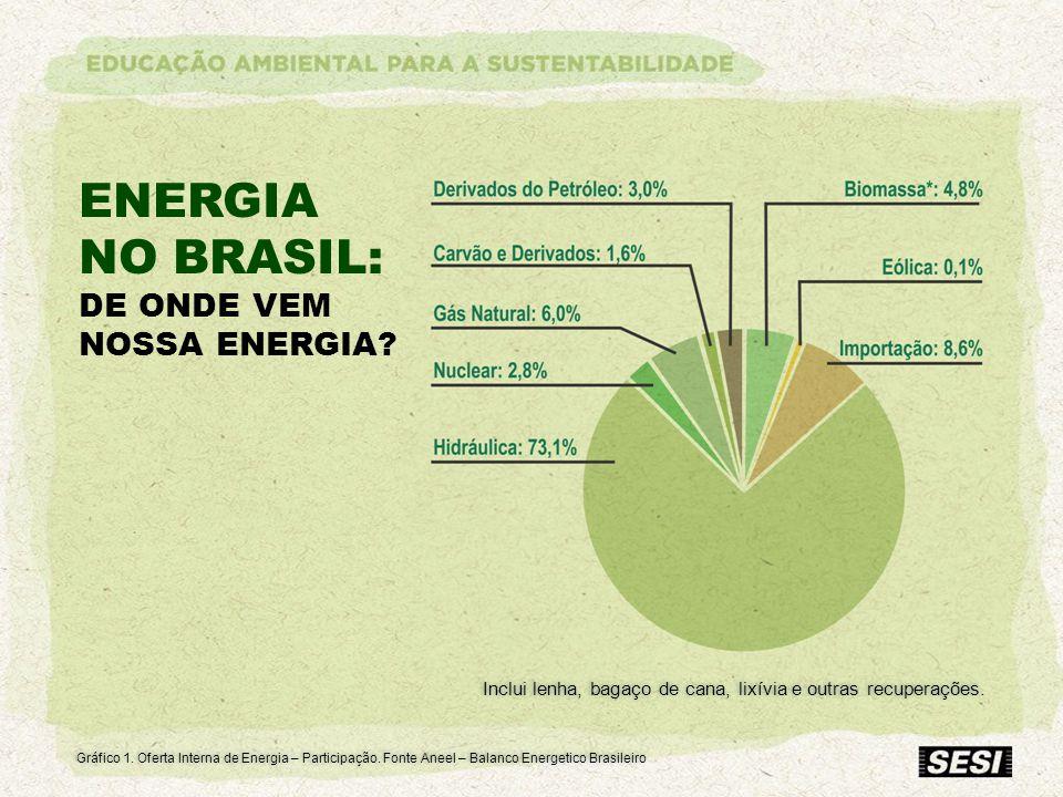 ENERGIA NO BRASIL: DE ONDE VEM NOSSA ENERGIA? Gráfico 1. Oferta Interna de Energia – Participação. Fonte Aneel – Balanco Energetico Brasileiro Inclui