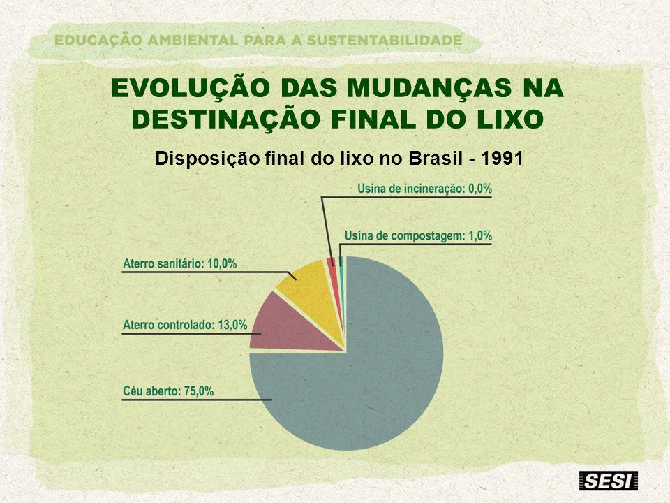 EVOLUÇÃO DAS MUDANÇAS NA DESTINAÇÃO FINAL DO LIXO Disposição final do lixo no Brasil - 1991
