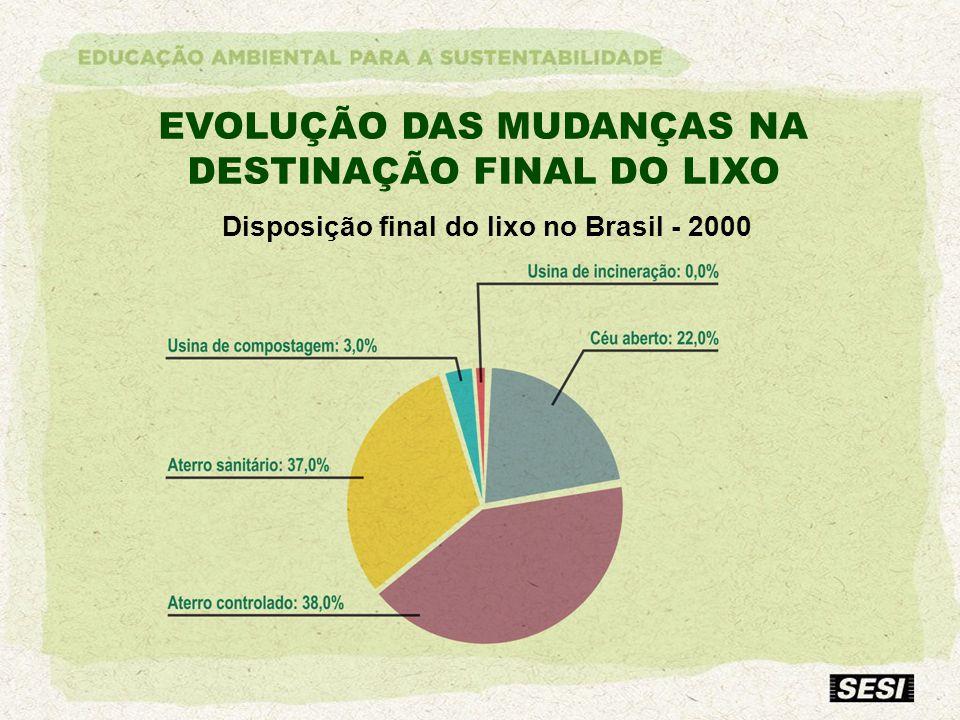 EVOLUÇÃO DAS MUDANÇAS NA DESTINAÇÃO FINAL DO LIXO Disposição final do lixo no Brasil - 2000