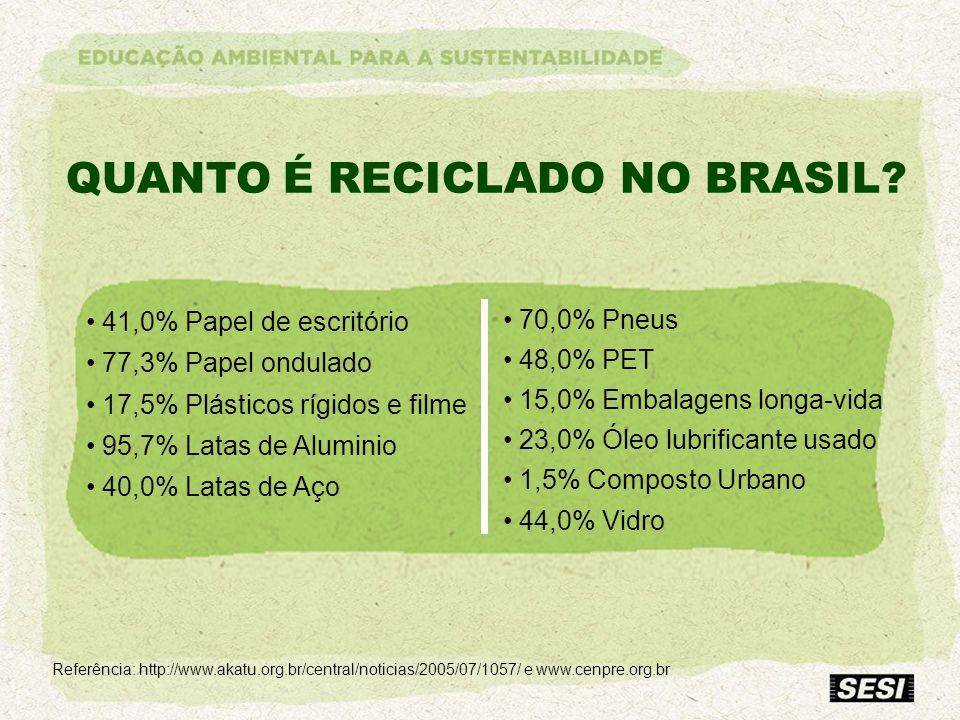 QUANTO É RECICLADO NO BRASIL? Referência: http://www.akatu.org.br/central/noticias/2005/07/1057/ e www.cenpre.org.br 41,0% Papel de escritório 77,3% P