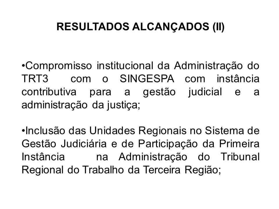 RESULTADOS ALCANÇADOS (II) Compromisso institucional da Administração do TRT3 com o SINGESPA com instância contributiva para a gestão judicial e a administração da justiça; Inclusão das Unidades Regionais no Sistema de Gestão Judiciária e de Participação da Primeira Instância na Administração do Tribunal Regional do Trabalho da Terceira Região;
