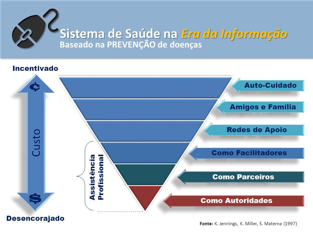 Sistema de Saúde na Era da Informação Baseado na PREVENÇÃO de doenças Custo ¢ Incentivado Desencorajado Fonte: K. Jennings, K. Miller, S. Materna (199