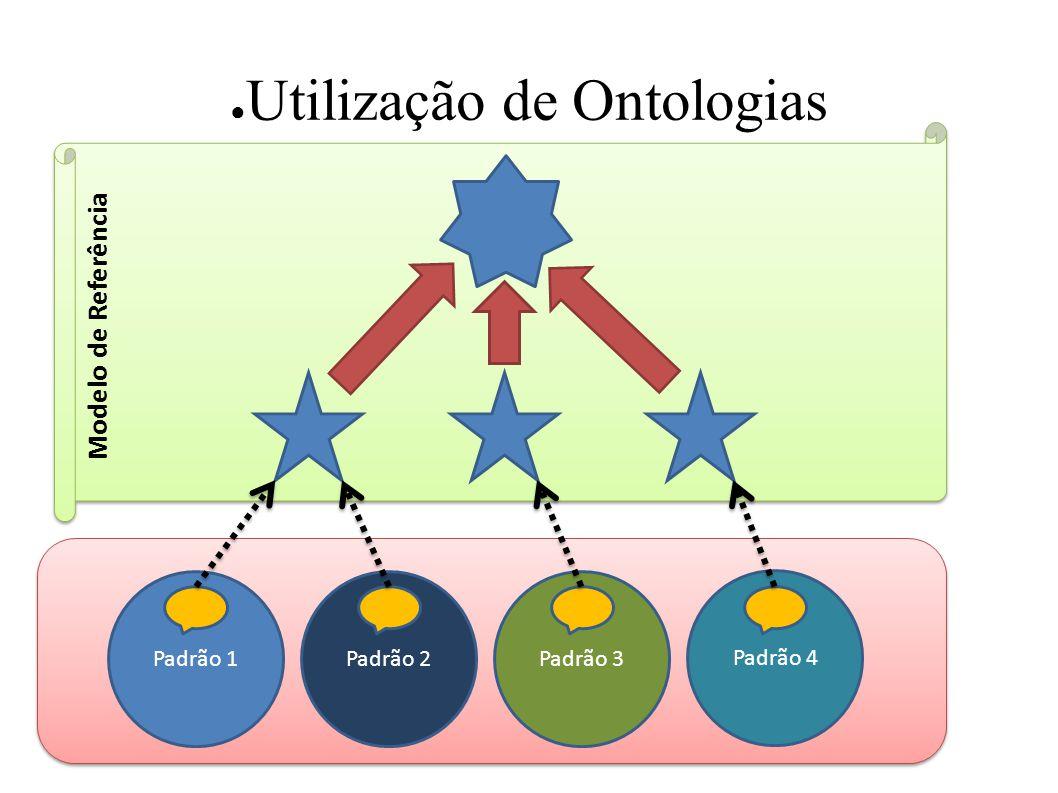 Utilização de Ontologias Padrão 1Padrão 2Padrão 3 Padrão 4 Modelo de Referência