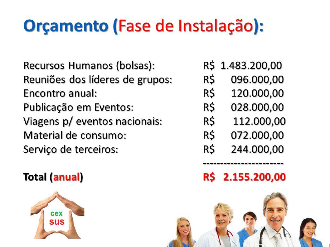 Orçamento (Fase de Instalação): Recursos Humanos (bolsas):R$ 1.483.200,00 Reuniões dos líderes de grupos:R$ 096.000,00 Encontro anual:R$ 120.000,00 Pu