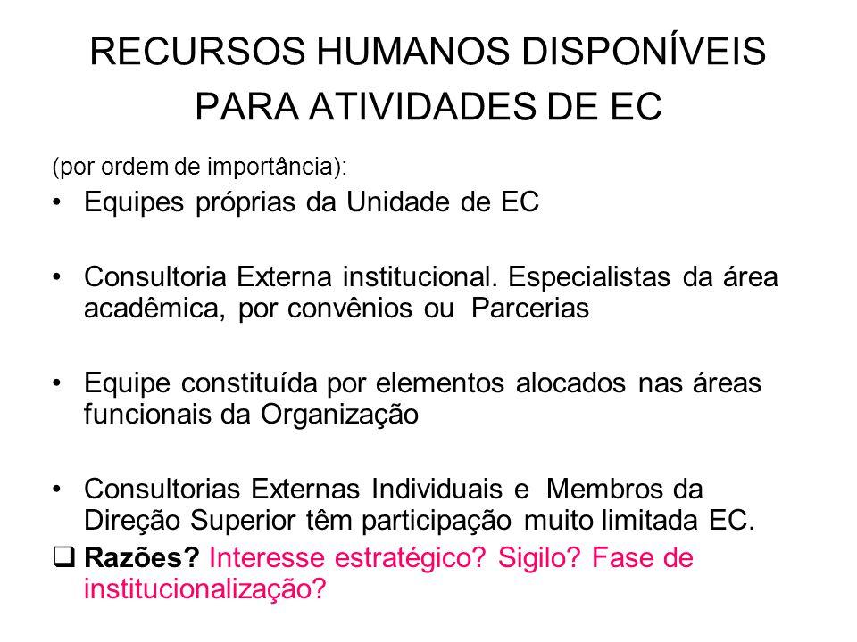 RECURSOS HUMANOS DISPONÍVEIS PARA ATIVIDADES DE EC (por ordem de importância): Equipes próprias da Unidade de EC Consultoria Externa institucional. Es