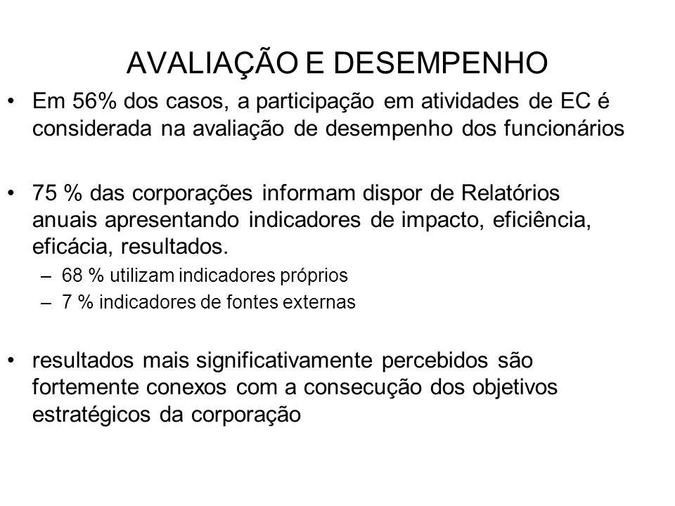 AVALIAÇÃO E DESEMPENHO Em 56% dos casos, a participação em atividades de EC é considerada na avaliação de desempenho dos funcionários 75 % das corpora