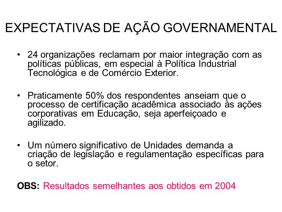 EXPECTATIVAS DE AÇÃO GOVERNAMENTAL 24 organizações reclamam por maior integração com as políticas públicas, em especial à Política Industrial Tecnológ