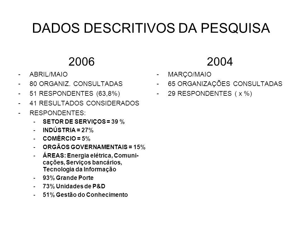 DADOS DESCRITIVOS DA PESQUISA 2006 -ABRIL/MAIO -80 ORGANIZ. CONSULTADAS -51 RESPONDENTES (63,8%) -41 RESULTADOS CONSIDERADOS -RESPONDENTES: -SETOR DE