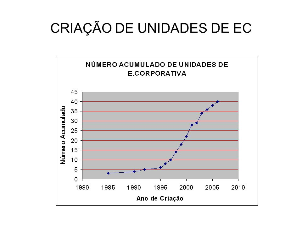CLIENTELA 19 % NÃO ATENDEM À CLIENTELA EXTERNA 71 % ATENDEM A CLIENTES VINCULADOS À SUA CADEIA PRODUTIVA 10 % ATENDEM A QUALQUER INTERESSADO CUSTOS 66 % NÃO HÁ QUALQUER RESSARCIMENTO DE CUSTOS 7% DAS UNIDADES RELATAM RESSARCIR 70% NÃO HÁ REGISTRO DE SUBSÍDIOS GOVERNAMENTAIS