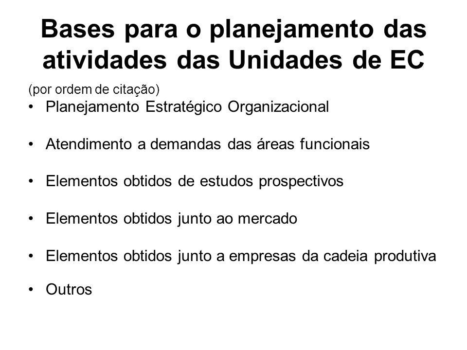 Bases para o planejamento das atividades das Unidades de EC (por ordem de citação) Planejamento Estratégico Organizacional Atendimento a demandas das