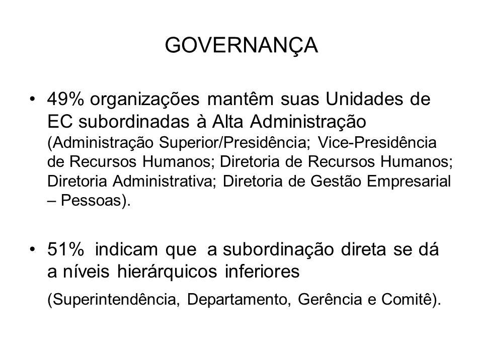 GOVERNANÇA 49% organizações mantêm suas Unidades de EC subordinadas à Alta Administração (Administração Superior/Presidência; Vice-Presidência de Recu