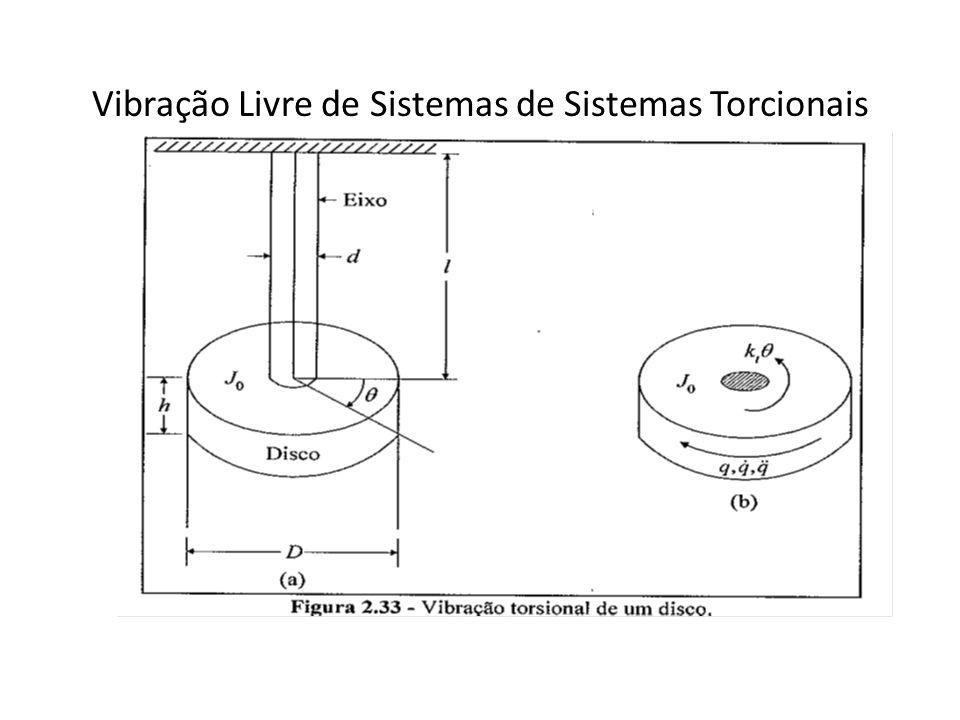 Vibração Livre de Sistemas de Sistemas Torcionais
