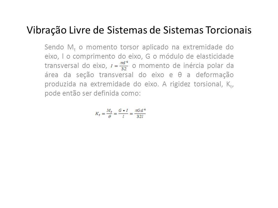 Sendo M t o momento torsor aplicado na extremidade do eixo, l o comprimento do eixo, G o módulo de elasticidade transversal do eixo, o momento de inér