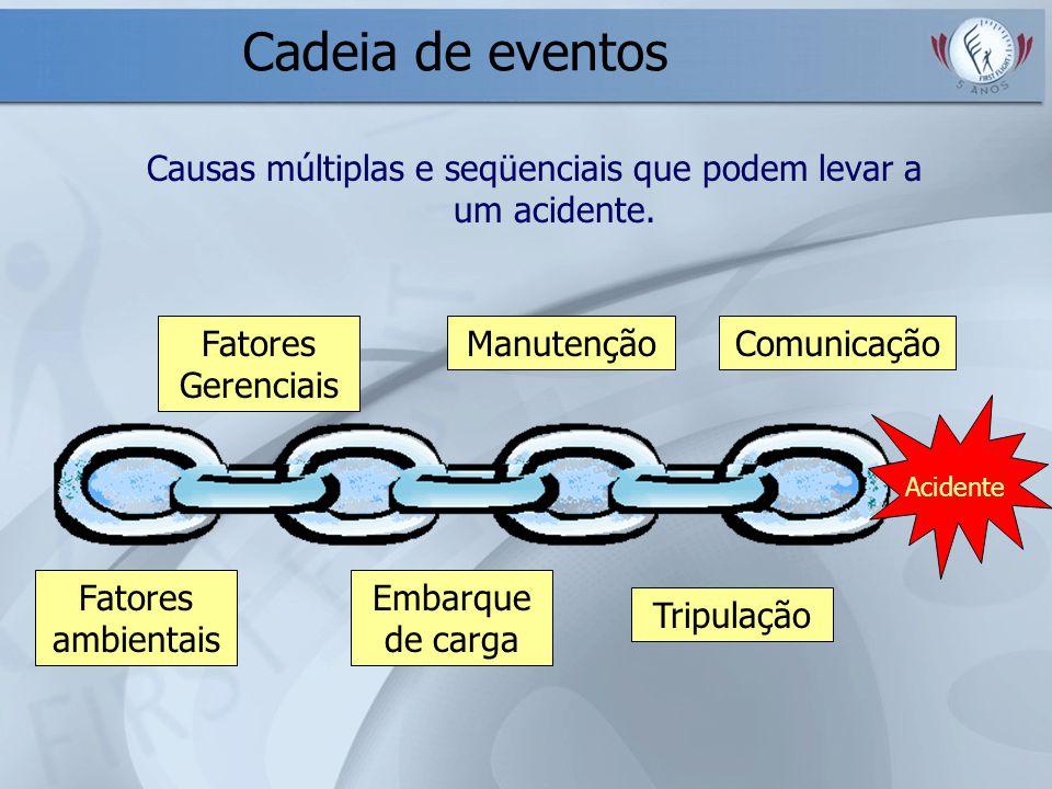 Cadeia de eventos Causas múltiplas e seqüenciais que podem levar a um acidente. Fatores ambientais Fatores Gerenciais Tripulação Manutenção Embarque d