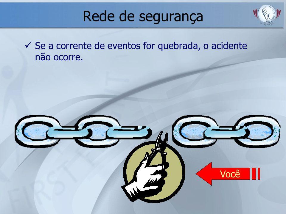 Rede de segurança Se a corrente de eventos for quebrada, o acidente não ocorre. Você