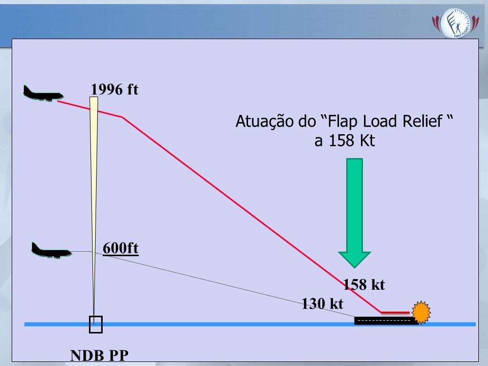 1996 ft 158 kt 600ft 130 kt NDB PP Atuação do Flap Load Relief a 158 Kt