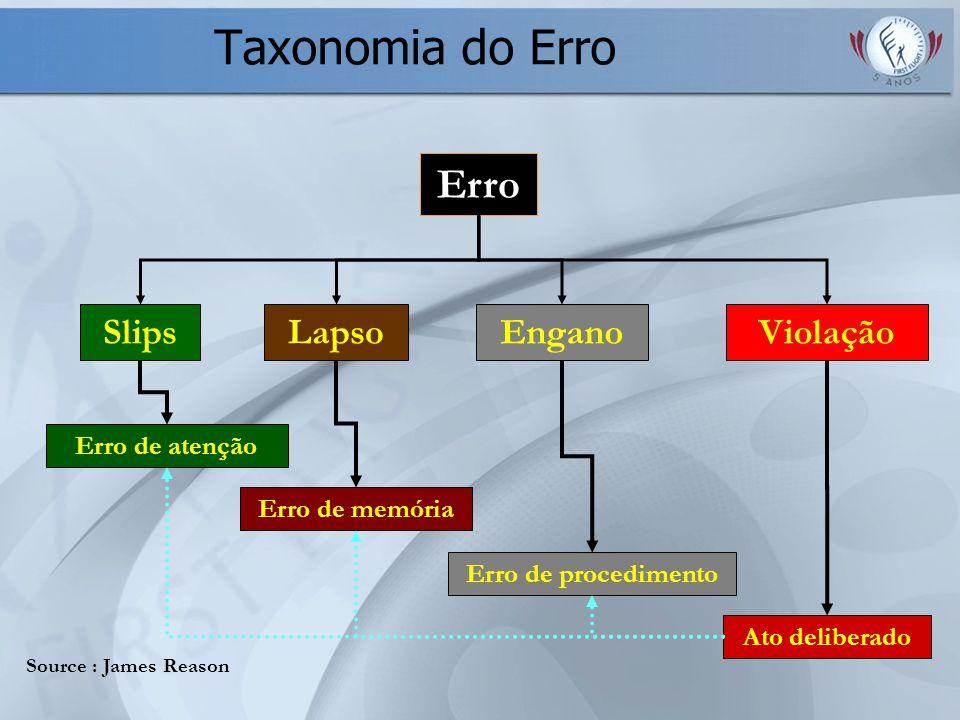 Erro SlipsEnganoLapsoViolação Erro de atenção Erro de memória Ato deliberado Erro de procedimento Taxonomia do Erro Source : James Reason