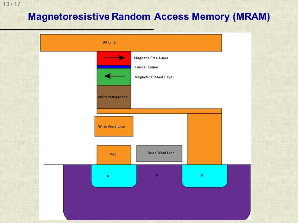 13 / 17 Magnetoresistive Random Access Memory (MRAM)
