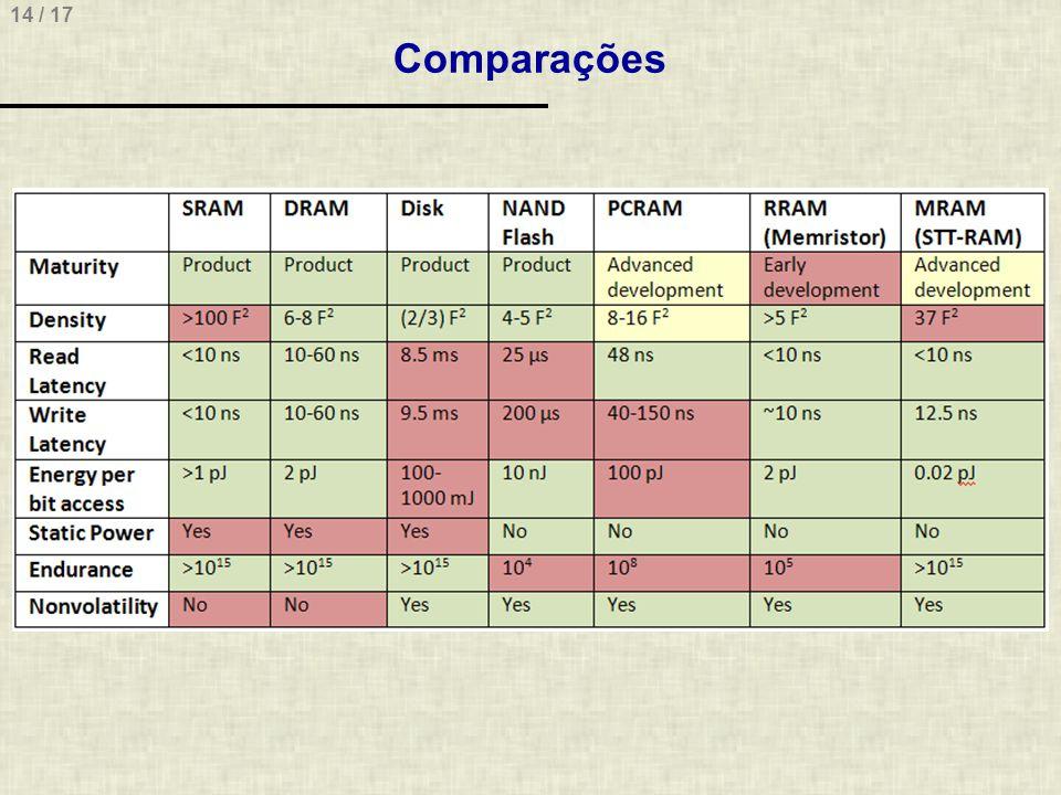 14 / 17 Comparações