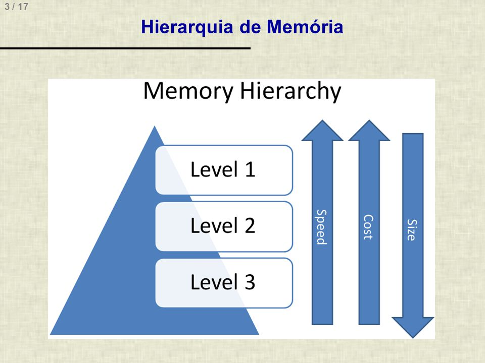 3 / 17 Hierarquia de Memória