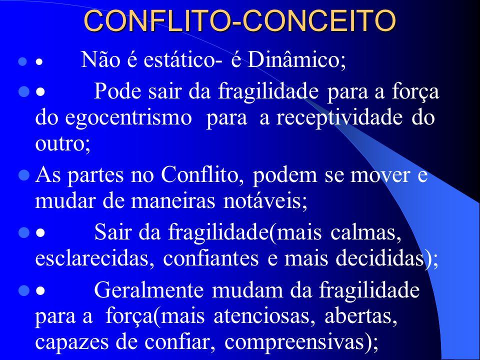 CONFLITO-CONCEITO Não é estático- é Dinâmico; Pode sair da fragilidade para a força do egocentrismo para a receptividade do outro; As partes no Conflito, podem se mover e mudar de maneiras notáveis; Sair da fragilidade(mais calmas, esclarecidas, confiantes e mais decididas); Geralmente mudam da fragilidade para a força(mais atenciosas, abertas, capazes de confiar, compreensivas);