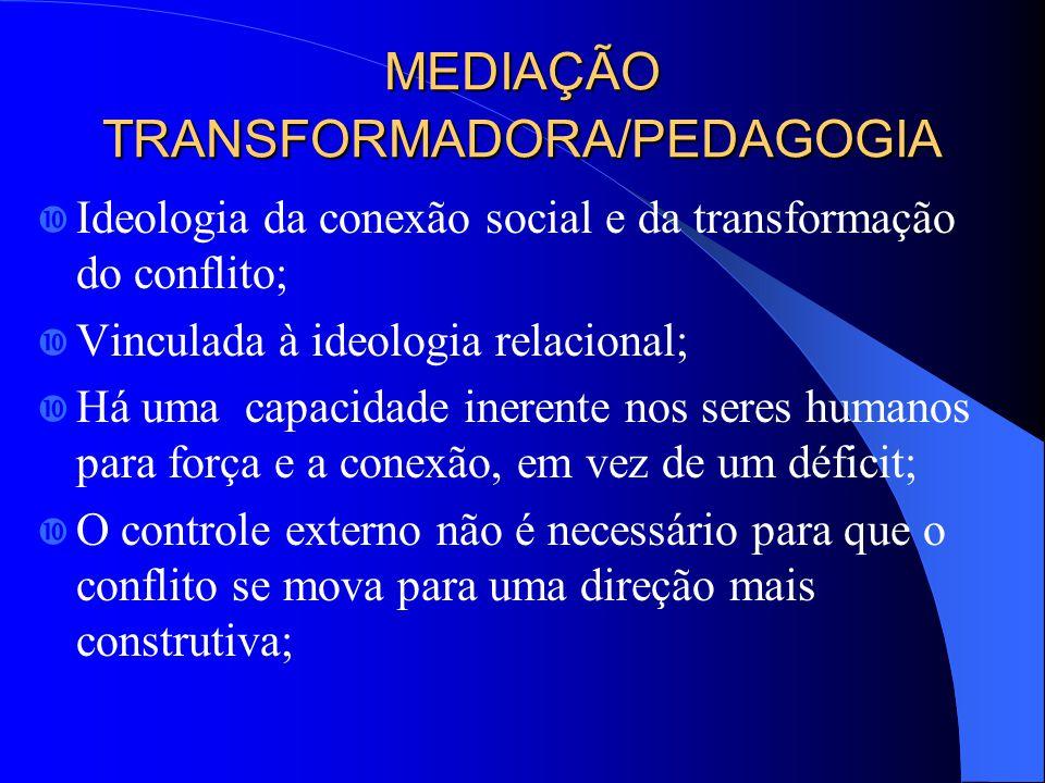 MEDIAÇÃO TRANSFORMADORA/PEDAGOGIA Ideologia da conexão social e da transformação do conflito; Vinculada à ideologia relacional; Há uma capacidade inerente nos seres humanos para força e a conexão, em vez de um déficit; O controle externo não é necessário para que o conflito se mova para uma direção mais construtiva;