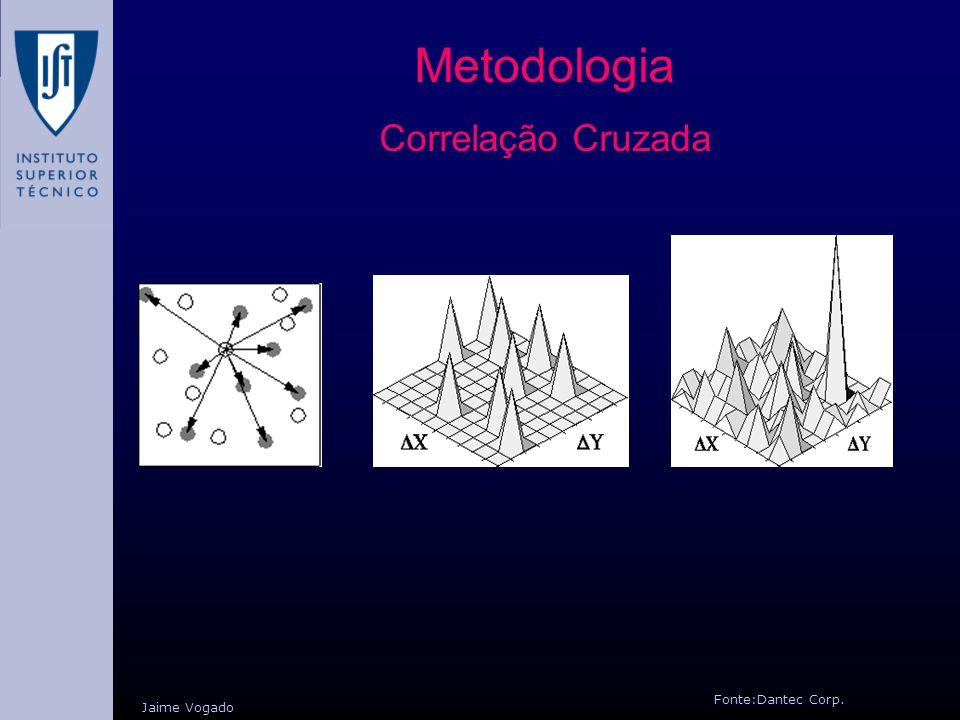 Metodologia Correlação Cruzada Jaime Vogado Fonte:Dantec Corp.