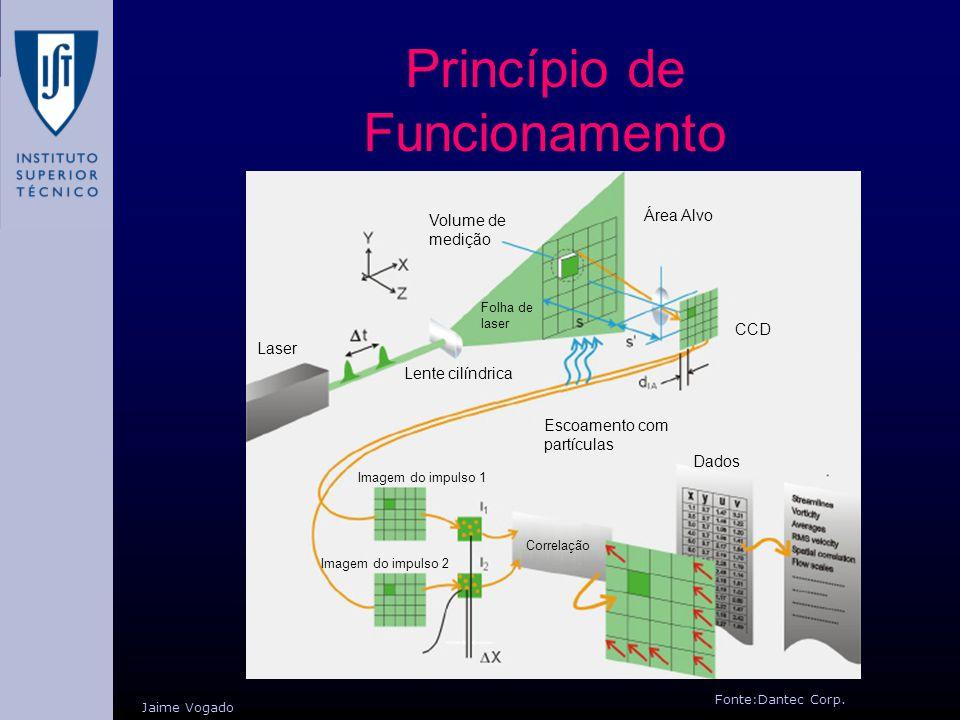 Princípio de Funcionamento Fonte:Dantec Corp. Jaime Vogado Laser Volume de medição Área Alvo Lente cilíndrica Escoamento com partículas Imagem do impu