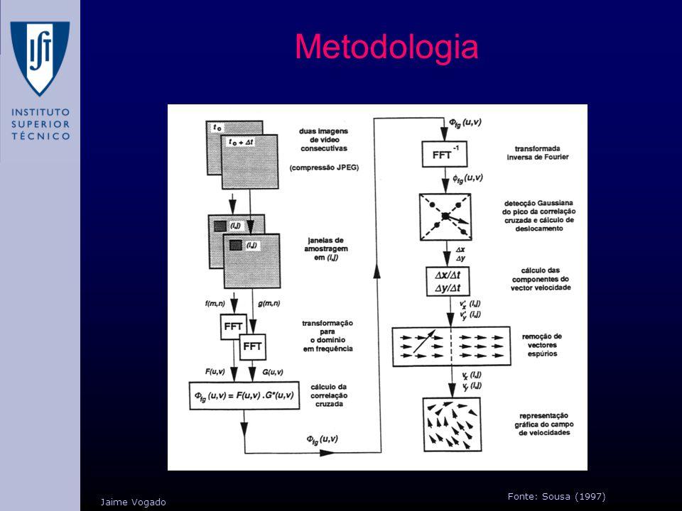 Metodologia Fonte: Sousa (1997) Jaime Vogado