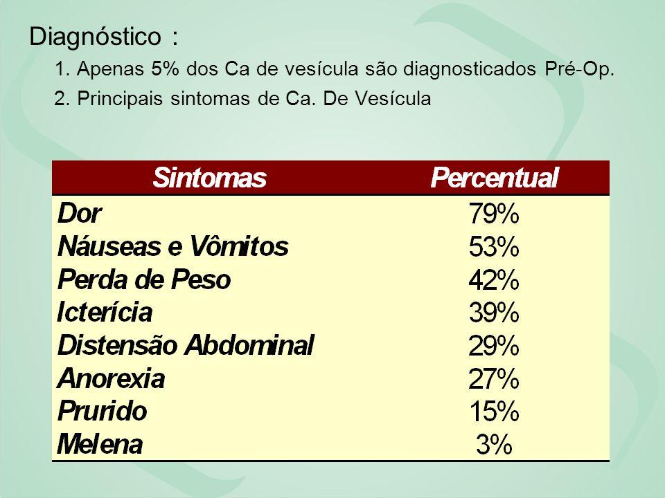 Diagnóstico : 1. Apenas 5% dos Ca de vesícula são diagnosticados Pré-Op. 2. Principais sintomas de Ca. De Vesícula