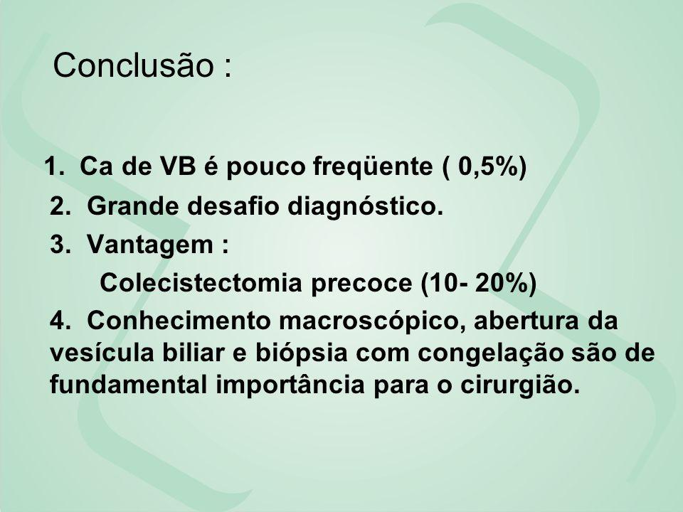 Conclusão : 1. Ca de VB é pouco freqüente ( 0,5%) 2. Grande desafio diagnóstico. 3. Vantagem : Colecistectomia precoce (10- 20%) 4. Conhecimento macro