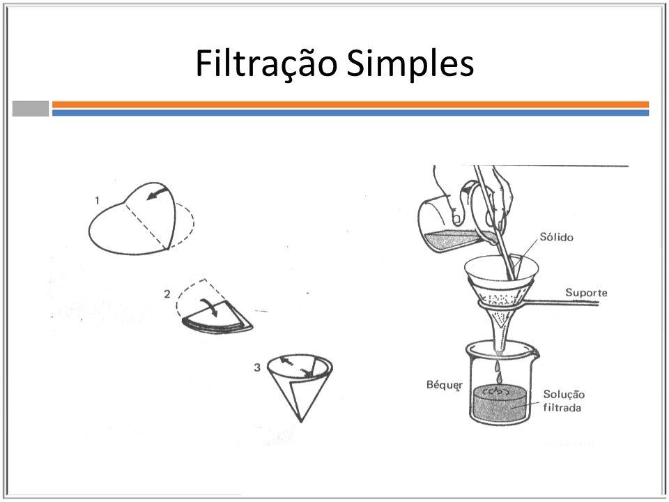 Filtração a vácuo Para acelerar a filtração simples foi desenvolvido um processo chamado filtração a vácuo.