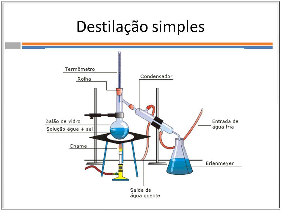 Destilação fracionada É um processo de destilação mais complexo que o anterior, usado para casos em que há uma certa dificuldade de separação entre os líquidos envolvidos.