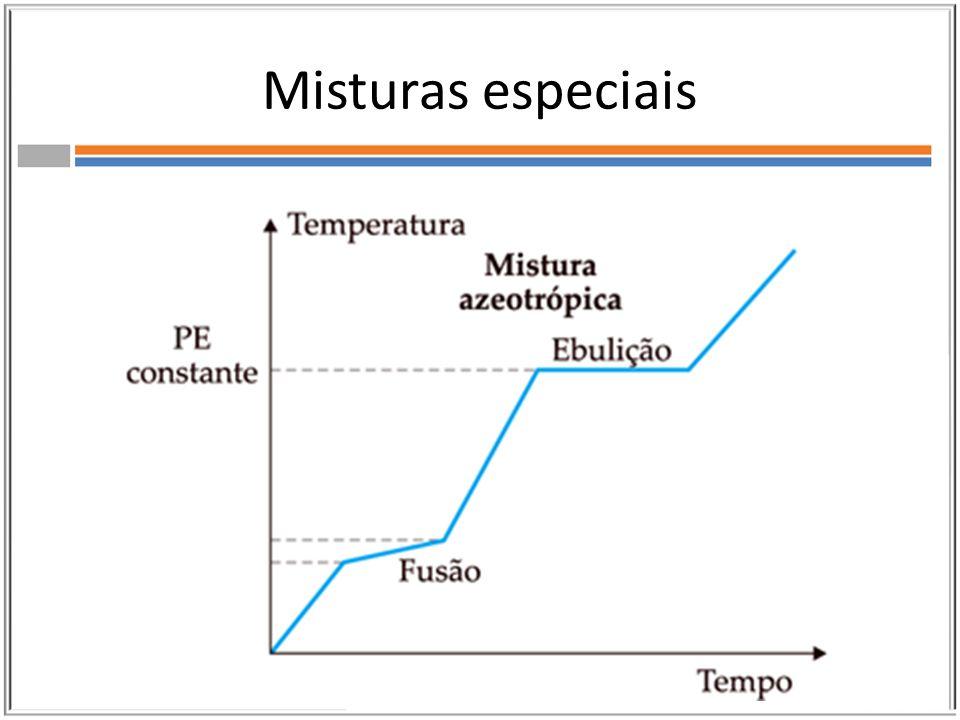 Tipos de Solução -Solução Homogênea Ex.: Água mineral -Solução Heterogênea Ex.: Água + Óleo