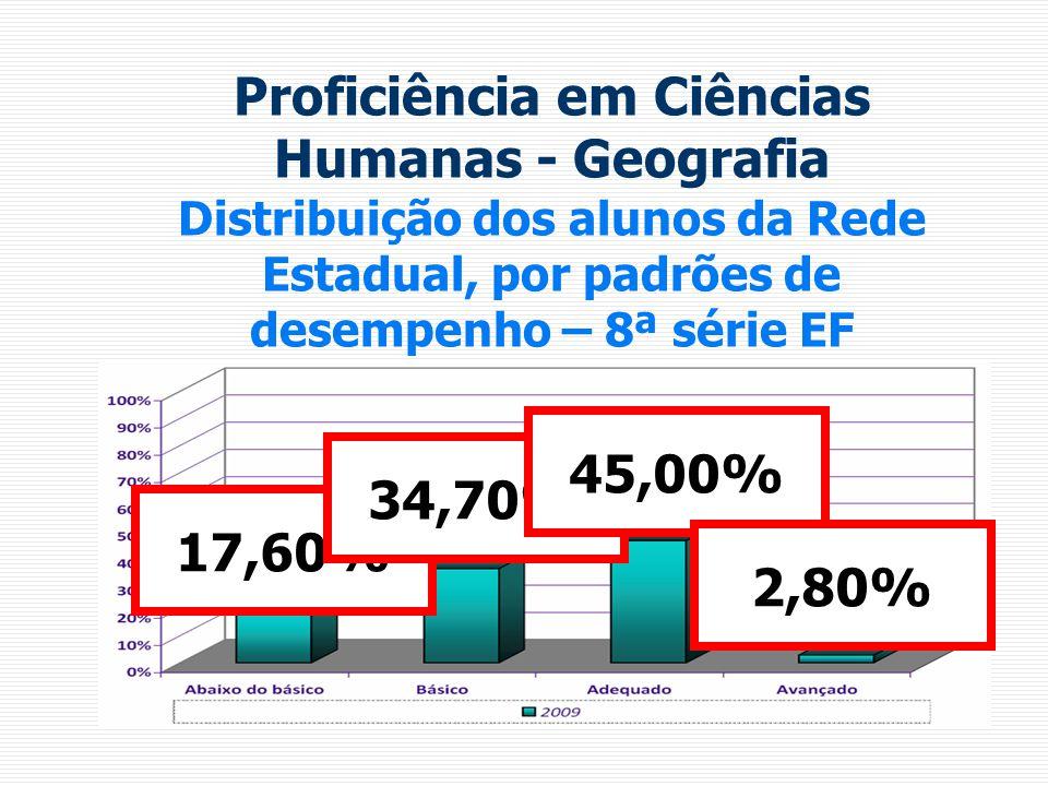 Proficiência em Ciências Humanas - Geografia Distribuição dos alunos da Rede Estadual, por padrões de desempenho – 8ª série EF 17,60% 34,70% 45,00% 2,