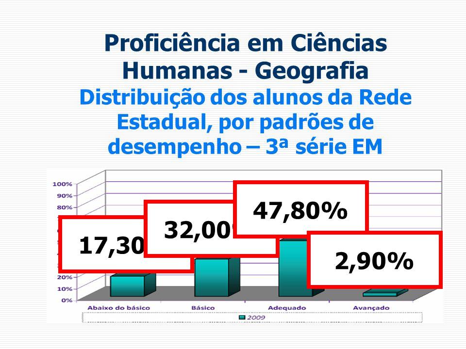 Proficiência em Ciências Humanas - Geografia Distribuição dos alunos da Rede Estadual, por padrões de desempenho – 3ª série EM 17,30% 32,00% 47,80% 2,90%