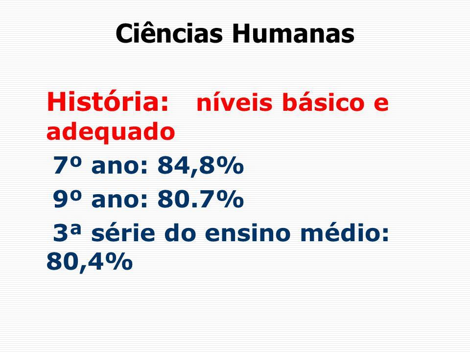 Ciências Humanas História: níveis básico e adequado 7º ano: 84,8% 9º ano: 80.7% 3ª série do ensino médio: 80,4%