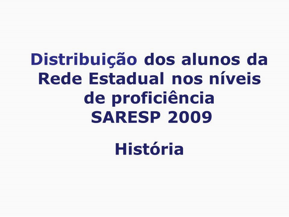 Distribuição dos alunos da Rede Estadual nos níveis de proficiência SARESP 2009 História