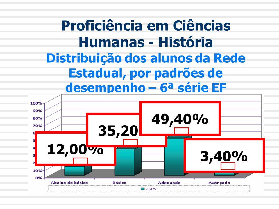 Proficiência em Ciências Humanas - História Distribuição dos alunos da Rede Estadual, por padrões de desempenho – 6ª série EF 12,00% 35,20% 49,40% 3,40%