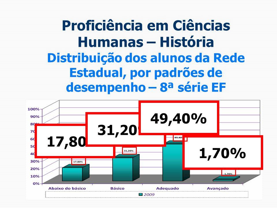 Proficiência em Ciências Humanas – História Distribuição dos alunos da Rede Estadual, por padrões de desempenho – 8ª série EF 17,80% 31,20% 49,40% 1,7