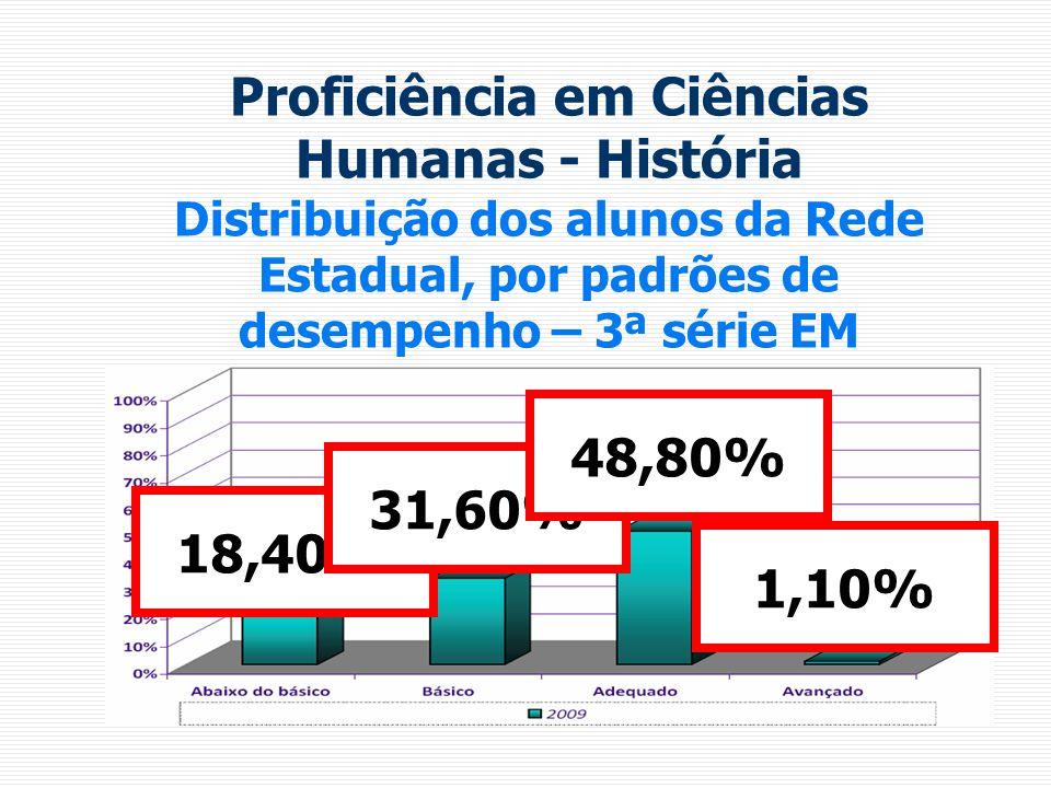 Proficiência em Ciências Humanas - História Distribuição dos alunos da Rede Estadual, por padrões de desempenho – 3ª série EM 18,40% 31,60% 48,80% 1,10%