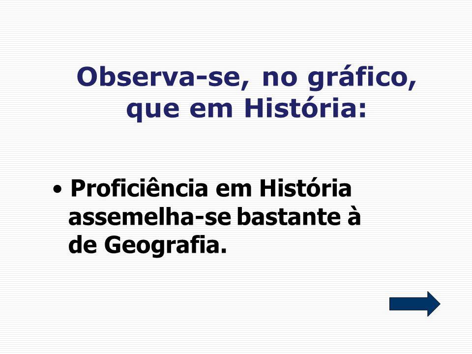 Observa-se, no gráfico, que em História: Proficiência em História assemelha-se bastante à de Geografia.